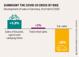 Surmount the Covid-19 crisis by bike